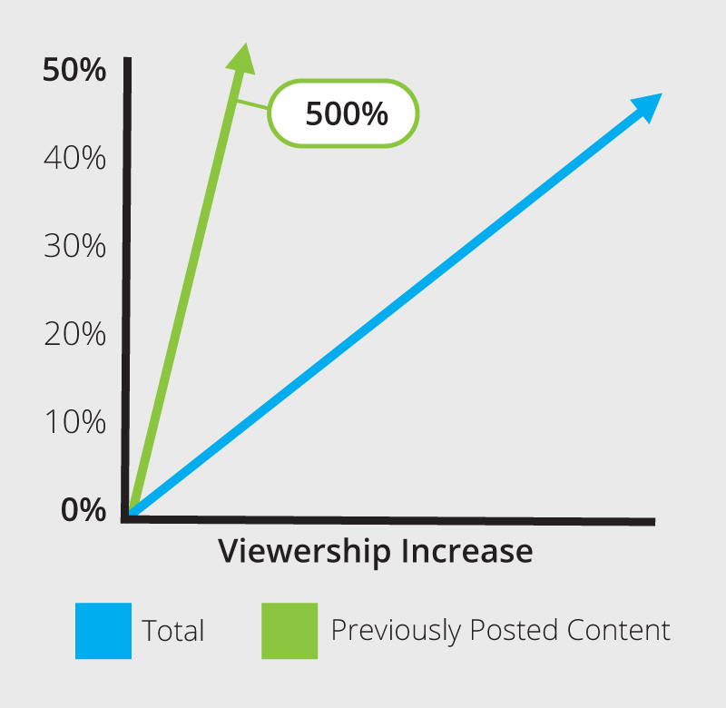Boost Viewer Engagement with Video Based Sites